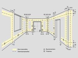 Основные правила электромонтажа электропроводки в помещениях в Челябинске. Электромонтаж компанией Русский электрик